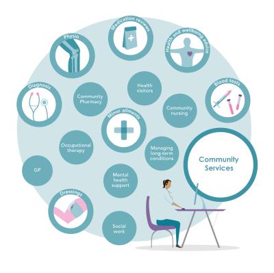 Illustration of Community services