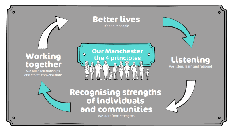 Diagram of the Our Manchester Principles